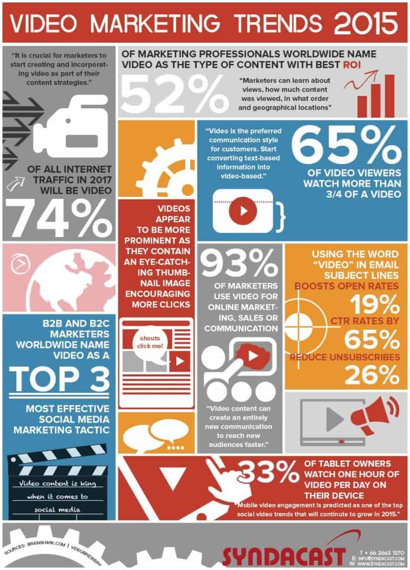 Internet Marketing Infographics 1