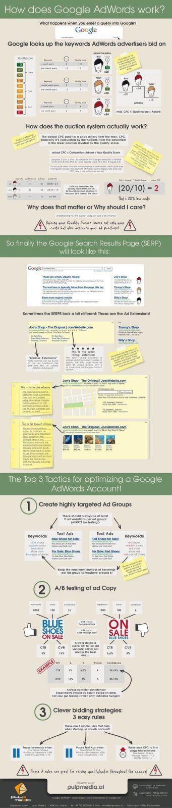 Google AdWords Infographics