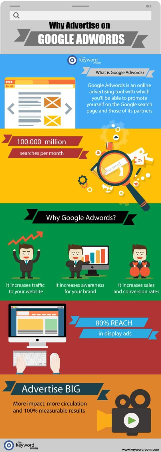 Google AdWords ROI